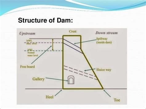 dam diagram what is a profile diagram for a dam why is it if a