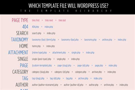 25 useful and handy wordpress cheat sheets design geekz
