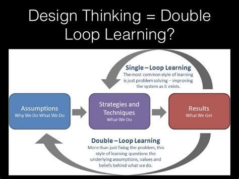 design thinking loop design thinking and agile