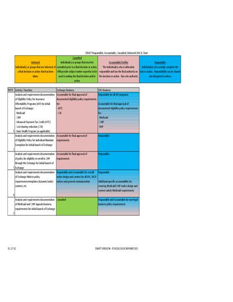 accountable plan template basic raci chart template free
