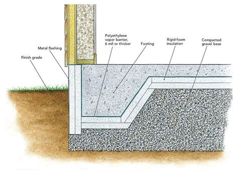 house foundation types best 25 concrete footings ideas only on pinterest deck