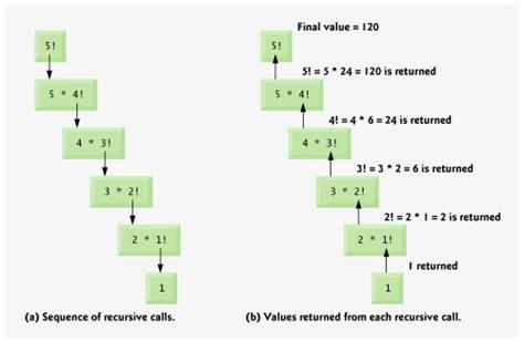 java tutorial recursion section 15 3 exle using recursion factorials java