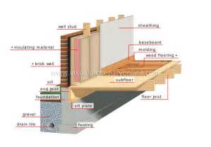house foundation types house structure of a house foundation image visual