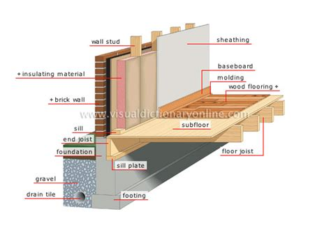 house foundation types house structure of a house foundation image visual dictionary online