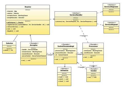 design pattern reactor sanjay dwivedi s technology web log seda based server