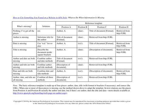 citing tables in apa how to cite something you found on a website in apa style