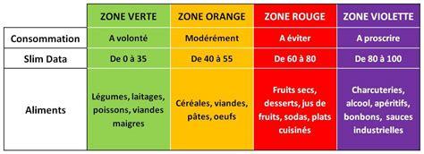 regime alimentare in r 233 gimes minceur le guide complet ligne en ligne