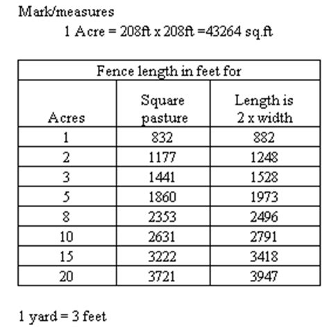 how many square feet is a 1 car garage horseguard fence most frequent answers