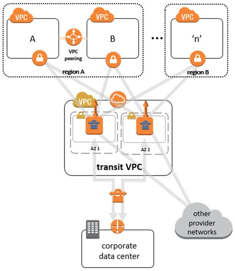 practical aws networking build and manage complex networks using services such as vpc elastic load balancing direct connect and route 53 books aws global transit network aws answers