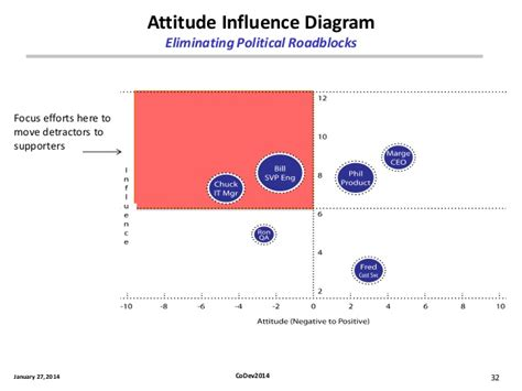 influence diagram exle high performance codevelopment teams your competitive