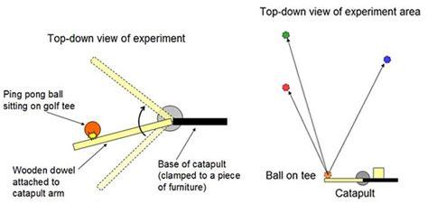 catapult diagram the physics of baseball and hit charts