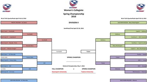 section 3 football playoffs bracket tulane wins division ii spring chionship in california