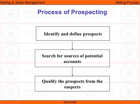 ssm lecture 05 selling process