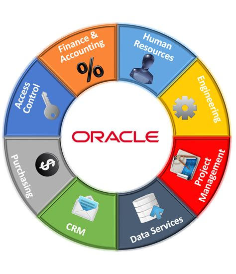 Oracle Managed Cloud Services   Autos Post