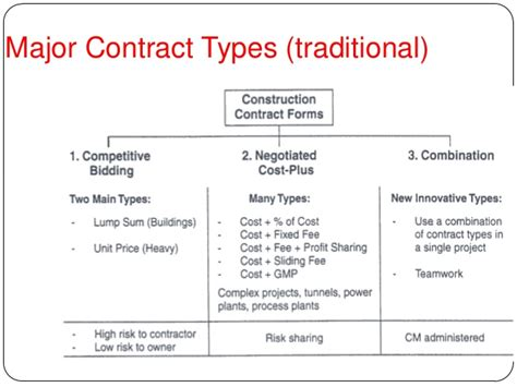 Kinds Of Agreement Letter Contracts And Its Types Agreement Letter For House Construction Letter Sle