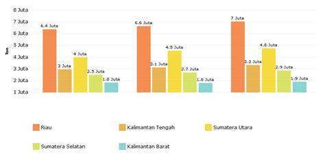 Minyak Kelapa Sawit Saat Ini daftar daerah penghasil kelapa sawit terbesar di indonesia
