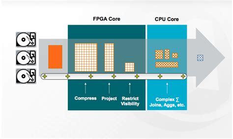 netezza architecture diagram change but no change ibm big data analytics hub