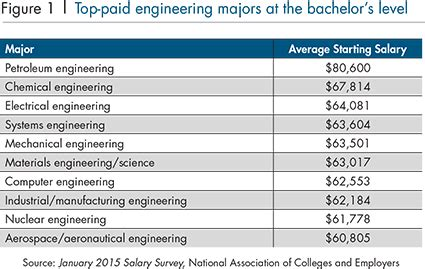 visual communication design salary range 91 electrical engineering salary salary survey 2013