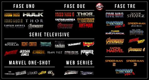 film marvel lista cronologica i prossimi film marvel in uscita la lista definitiva