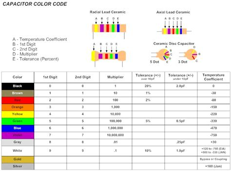 capacitor disc code radio world capacitor color codes