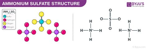 Ammonium Sulfate - (NH4)2SO4 structure, Molecular mass ... (nh4)2so4
