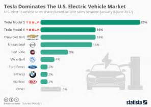 Electric Vehicle Market Tesla Chart Tesla S Model 3 Pre Orders In Perspective Statista