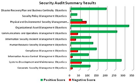 pci compliance incident report template security audit program that cios can use as a benchmark