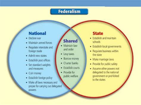 powers of state and federal government venn diagram rhsworldhistory gov class unit 5