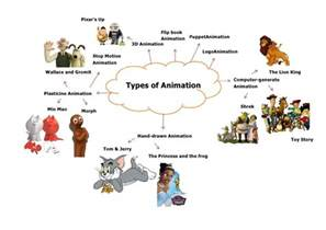 Kinds Of Types Of Animation Exles