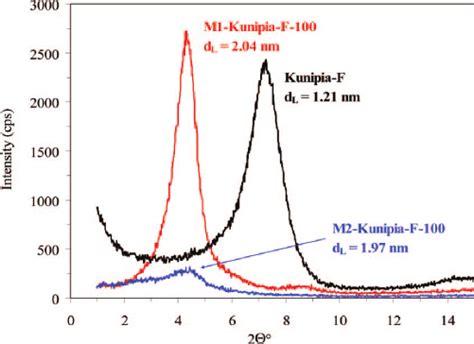 xrd pattern montmorillonite b xrd patterns of kunipia f montmorillonite and the
