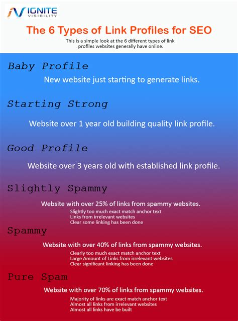 Types Of Seo Services 1 by 6 Types Of Link Profiles For Seo