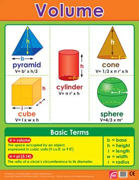 Home Design Game Rules school educational posters shapes volume maths chart for