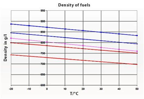 Density Of L by Road Vehicles Does The Time Of Day Affect Fuel Economy Skeptics Stack Exchange