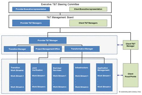 project governance structure template project management governance structure template 28