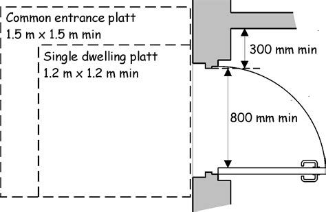 Accessible Door Width by 4 1 Access To Buildings