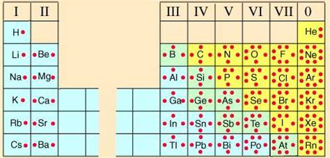 how many protons does francium lewisovia pravila