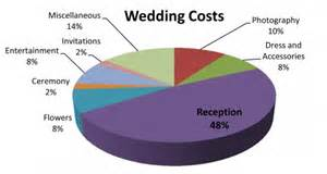 Low Budget Wedding 5 Money Wedding Traditions And How They Came To Be