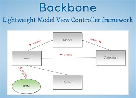 backbone js layout manager mvc article archives by jonathan jeter ui ux manager