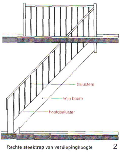 bouwbesluit trap balustrade hoogte trapleuning