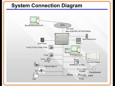 Pabx Panasonic Kx Tes824 168 kx tes824 installation initial setting part 1 8 24