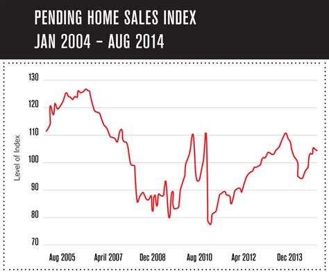 pending home sales a tad in august