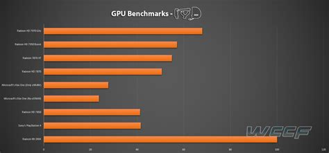 bench marks playstation 4 gpu vs xbox one gpu vs pc the ultimate