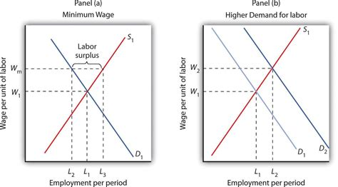 how can a be in labor wages and employment in competition