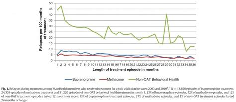 Detox And Relapse Rates by Buprenorphine Methadone Treatment Among Medicaid Members