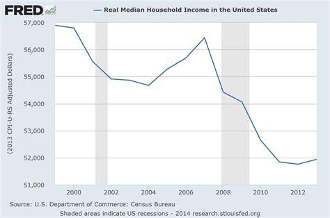 medium wage california average income 2014