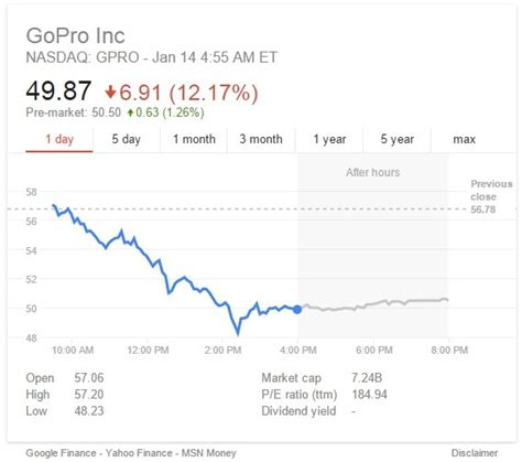 GoPro stock price tanks on Apple patent announcement   htxt.africa