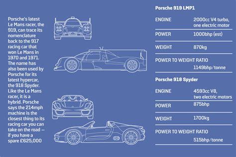 Porsche 919 Specs by Is The 2015 Porsche 919 Lmp1 Hybrid Tough Enough To Win Le
