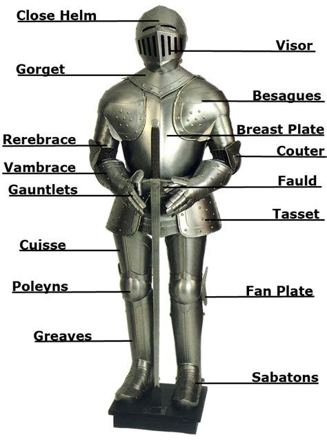 armor diagram image result for http www pubquizreference co uk