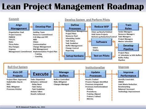 project management road map project management road map project management