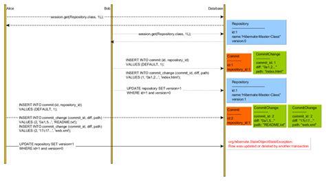 repository pattern jpa hibernate locking patterns how does optimisitic force